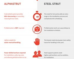Alphastrut vs Steel Strut Systems